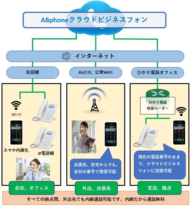 ABphoneクラウド